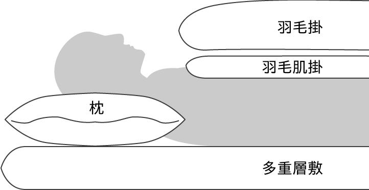 ウィンターセット(オールシーズン用)セットイメージ